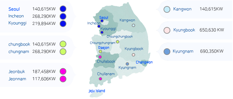 Installation record and the VPP(Virtual Power Plant) capacity by Xelpower in Korea